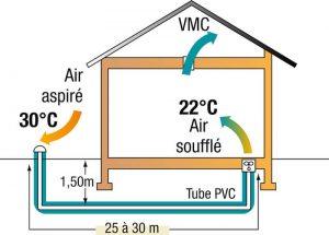 Pompe chaleur chauffage PAC 1 tecnovac