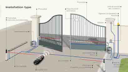 Installation portail motorisation tecnovac