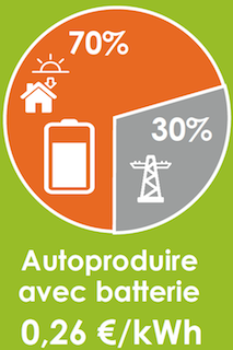 autoproduction-batterie electricité autoconsommation