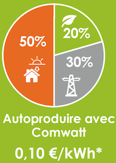 autoproduction electricité autoconsommation comwatt