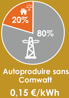 autoproduction electricité autoconsommation