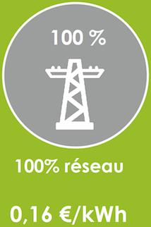 reseau electricité autoconsommation nimes montpellier